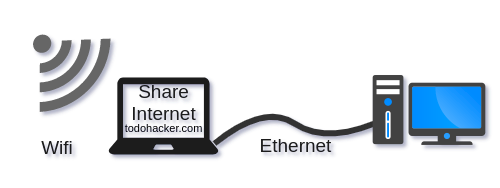 Diagrama compartir WiFi a través de Ethernet